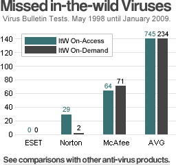 See comparions with other anti-virus products.