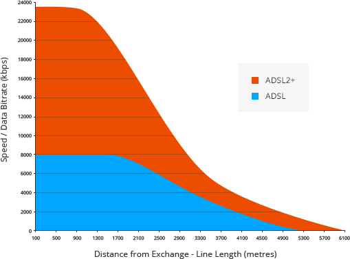 Diagram showing ADSL & ADSL2+ Speed/Distance Comparison