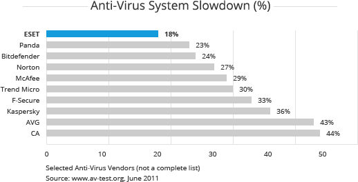 Graph comparing the system impact of various anti-virus softwares.